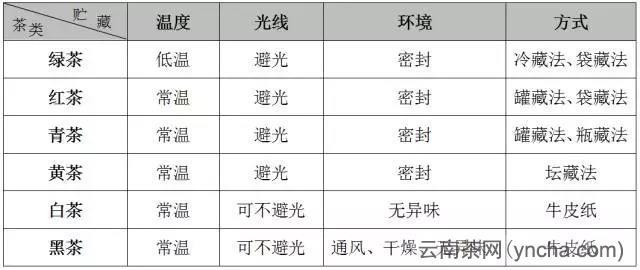 六大茶类的贮藏方法.jpg